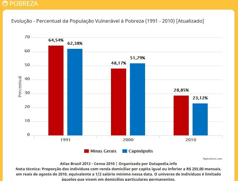 pobreza-populacao