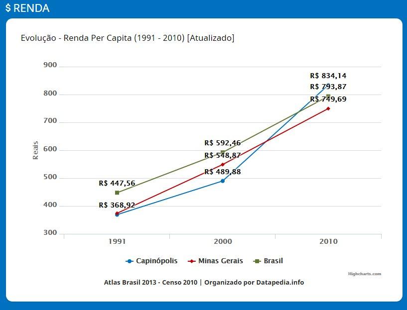 renda-per capita capinopolense