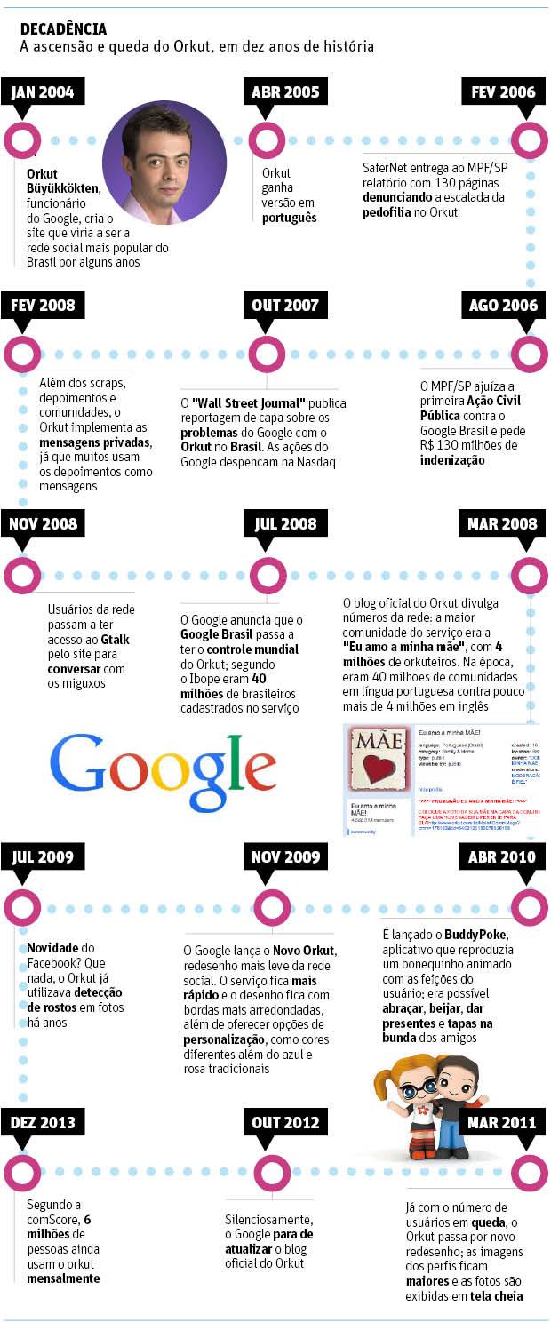 Linha do tempo do Orkut
