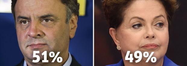Primeira pesquisa do 2º turno mostra candidato do PSDB numericamente à frente da presidente; números se referem a votos válidos