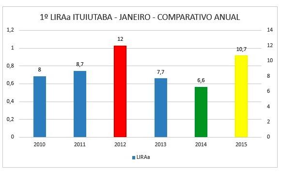 Indice LIRAa Janeiro - Comparativo Anual