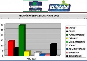 Grafico-OGM-Geral 2015