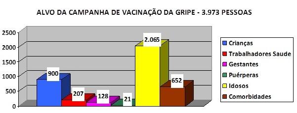 GraficoPublicoVacinacaoGripeCapinoplis2015