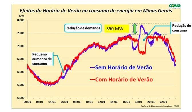 180216-cemig-energia-mg-horario-verao