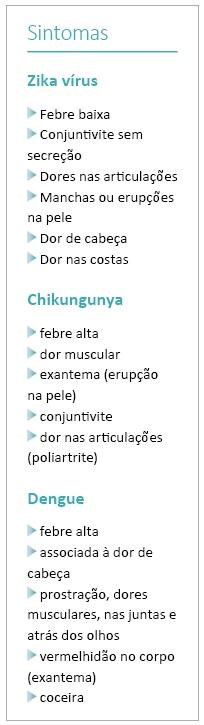 180216-sintomas do zika