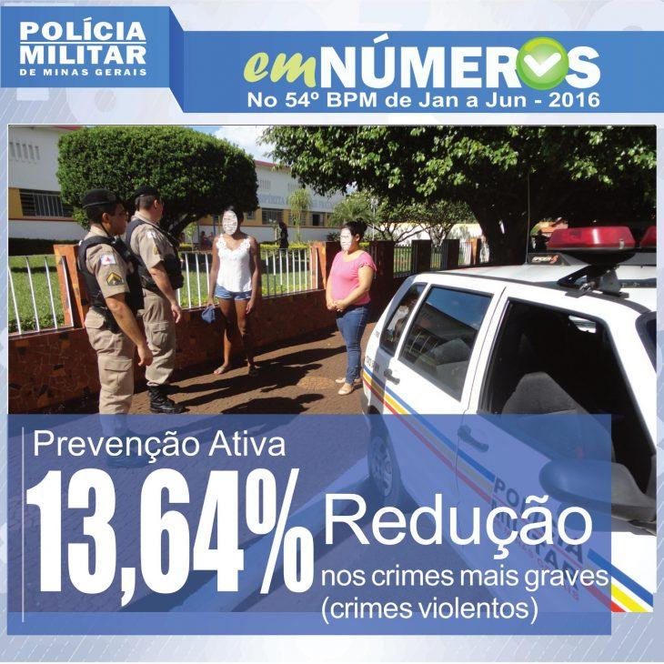 20072016-dados-pm-2016-a
