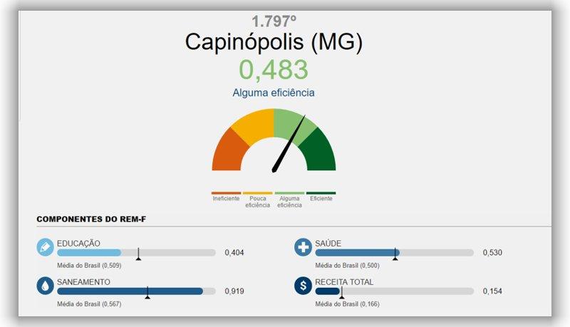 27082016-capinopolis apresenta alguma eficiencia no ranking nacioanl