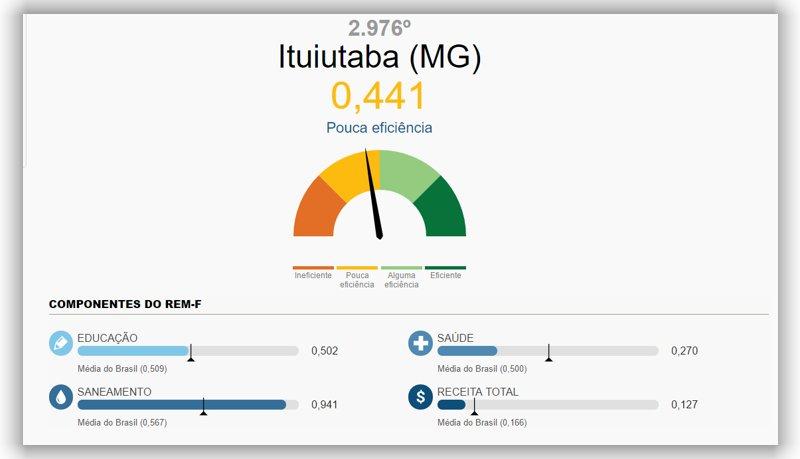 27082016-ituiutaba apresenta pouca eficiencia no ranking nacioanl