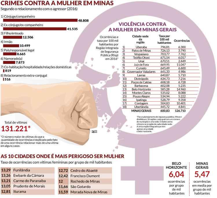 estatisticas violencia